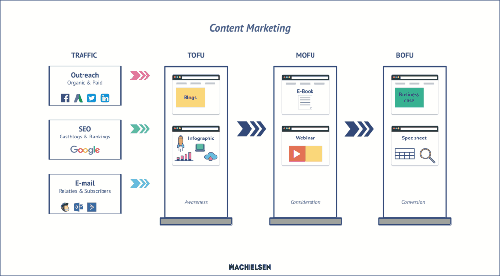 Content marketing infographic voorbeeld