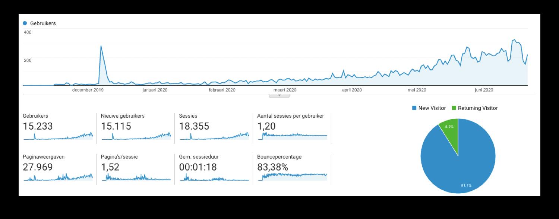 traffic genereren door bloggen