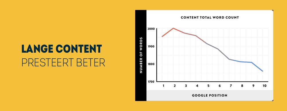 Grafiek over SEO content