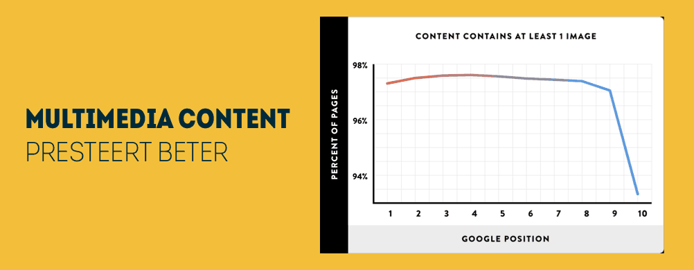 Grafiek over multimedia content
