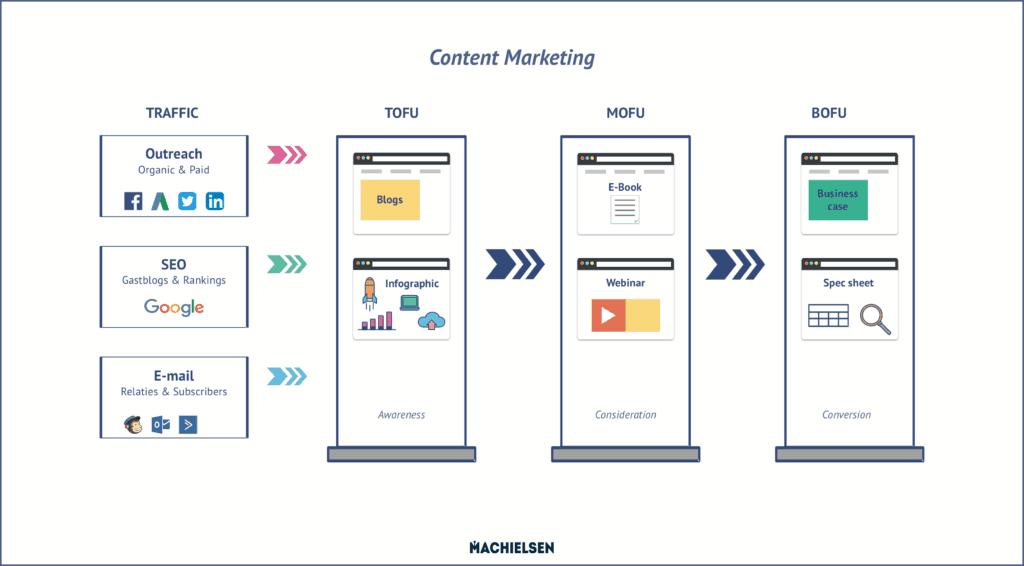 Content marketing infographic voorbeeld