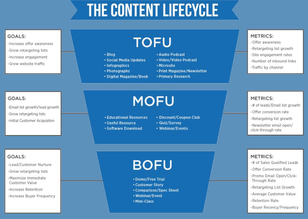 Content marketing funnel door Machielsen