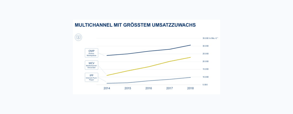Ecommerce trend in Duitsland