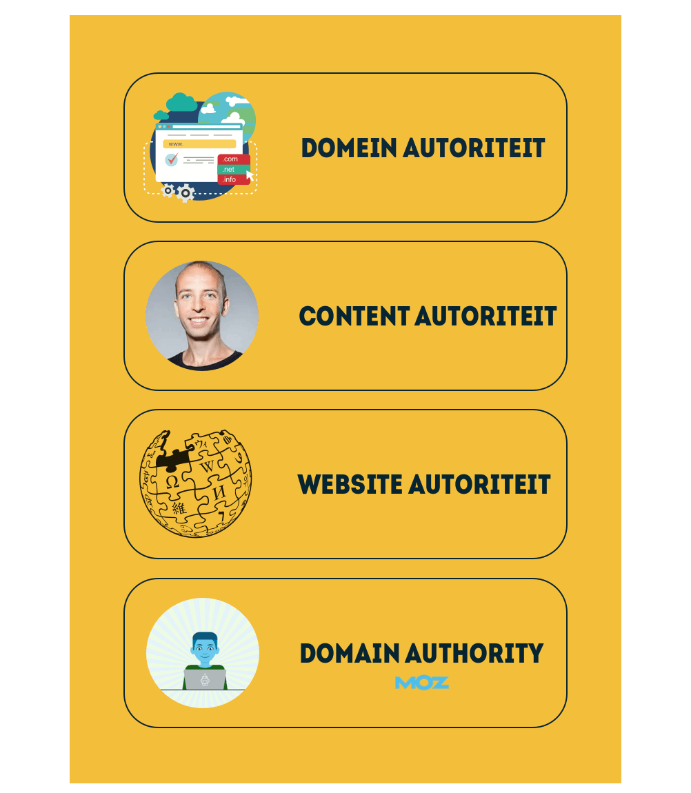 Infographic over autoriteit