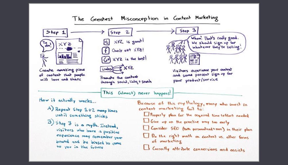 content marketing mythe