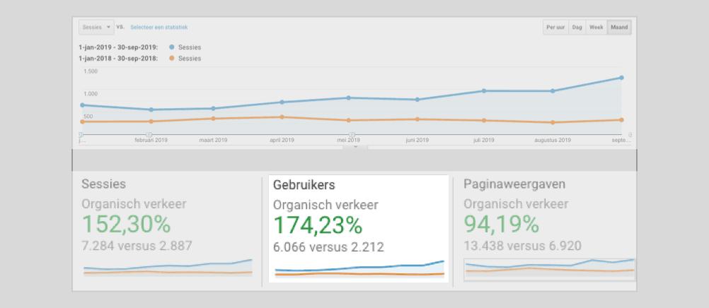 toename in traffic voorbeeld