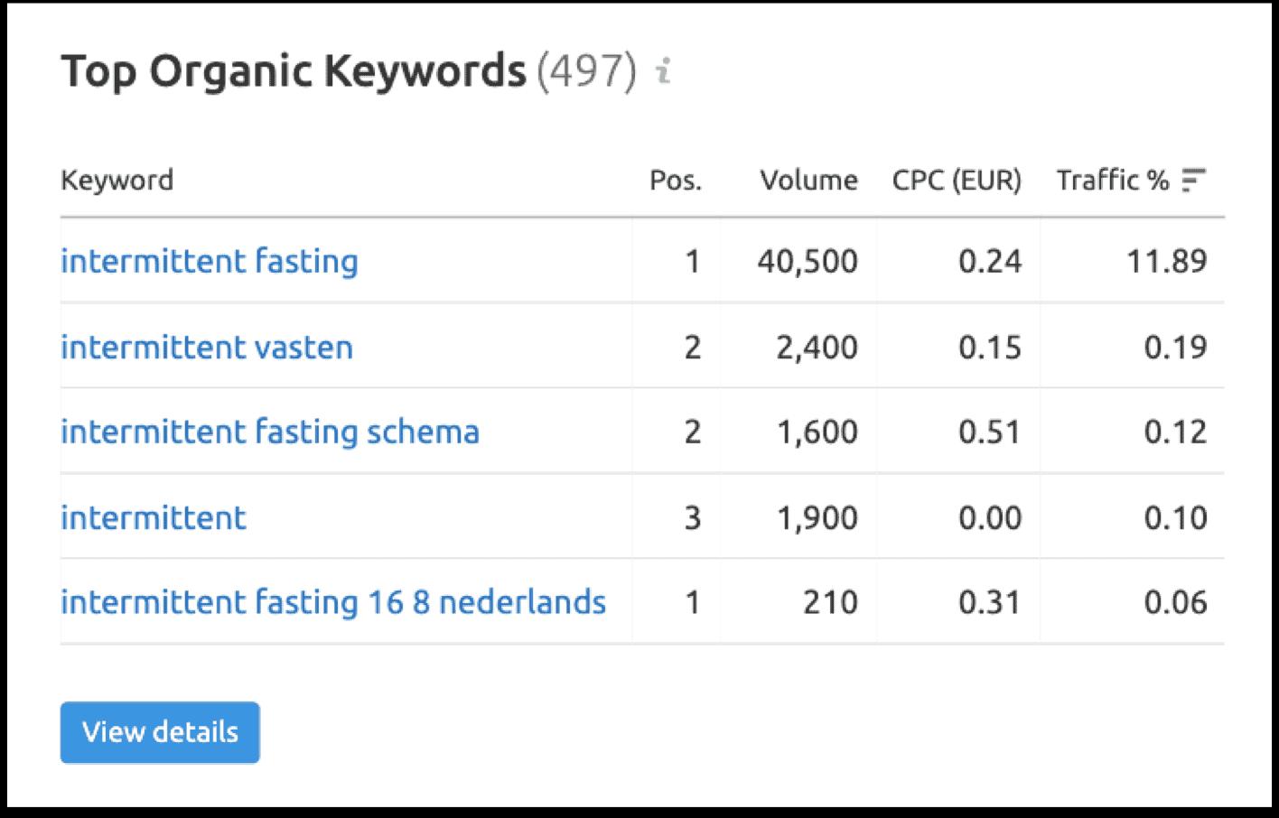 Keyword variaties