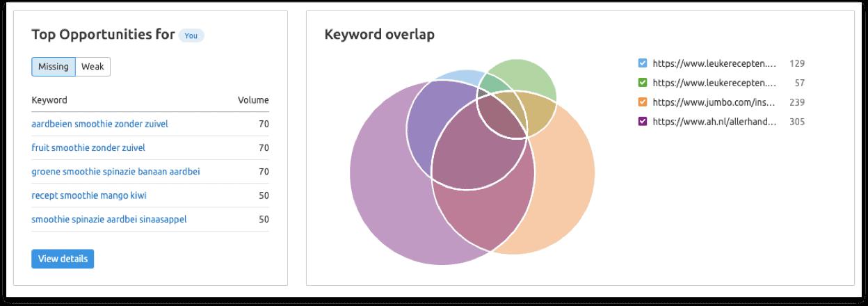 kansen voor keywords ranken