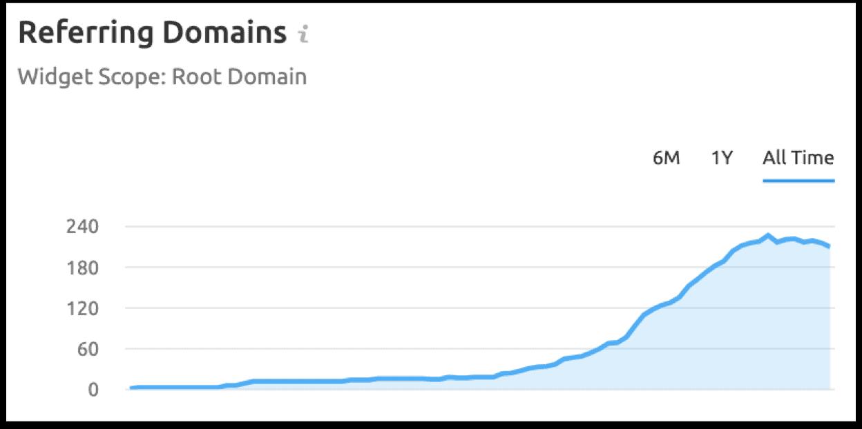 toename in referring domains