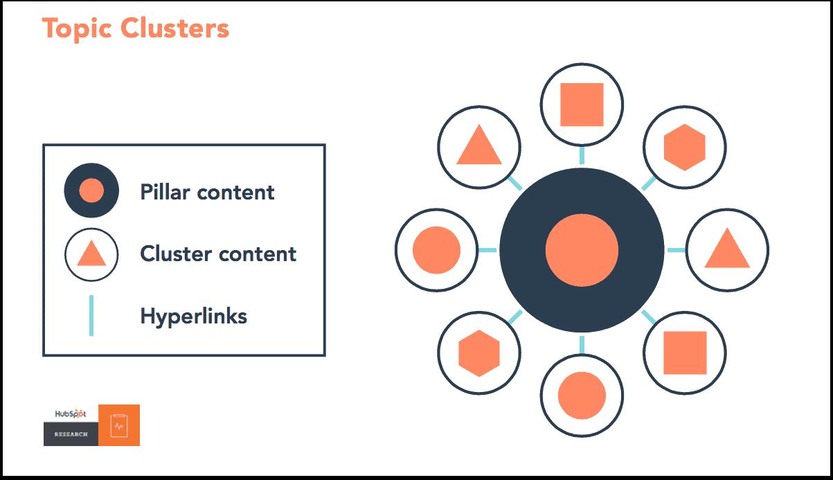 Werken met content hubs