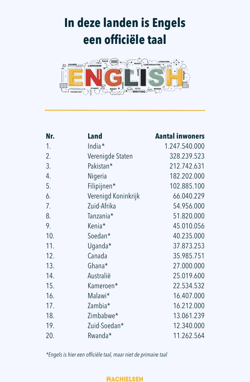 landen-engelse-taal