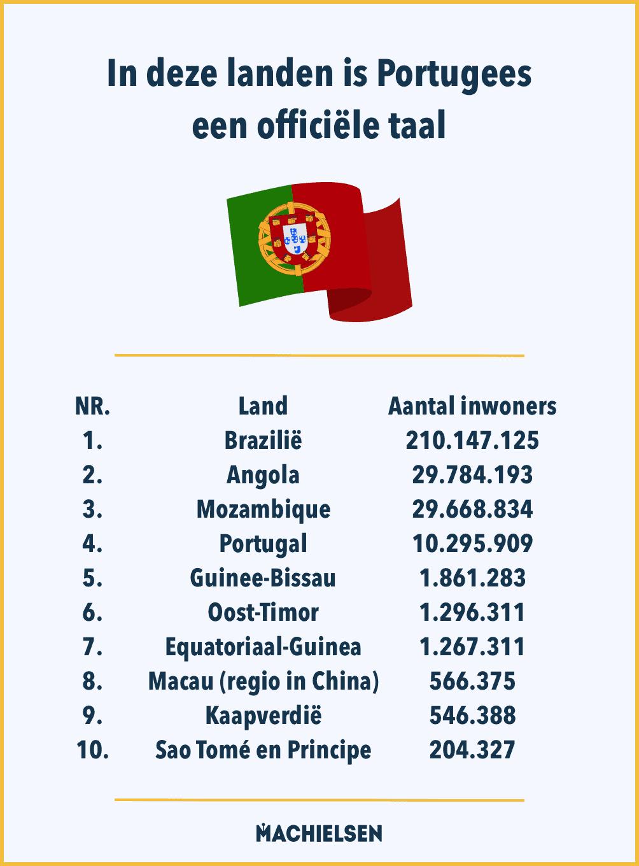 lijst met landen waar ze portugees spreken
