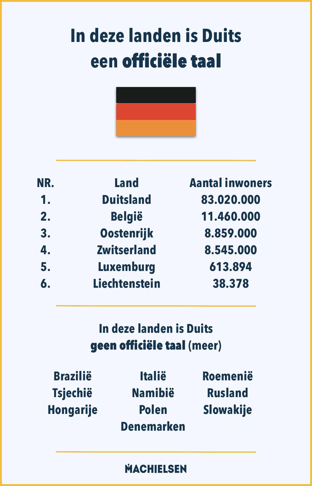 lijst-landen-duitse-taal