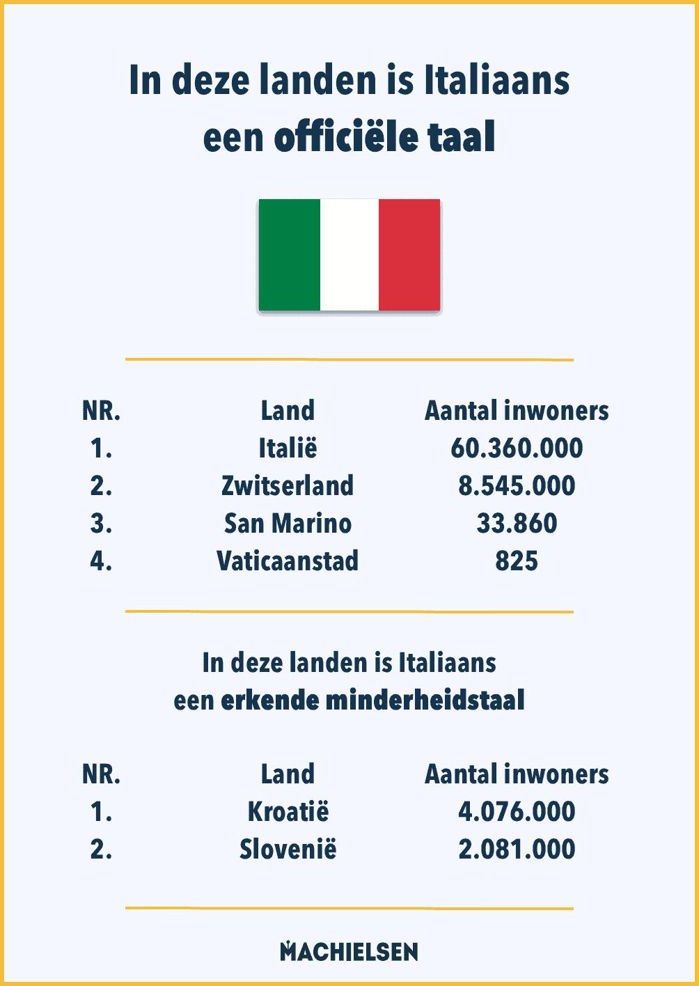 lijst-van-landen-met-italiaanse-taal