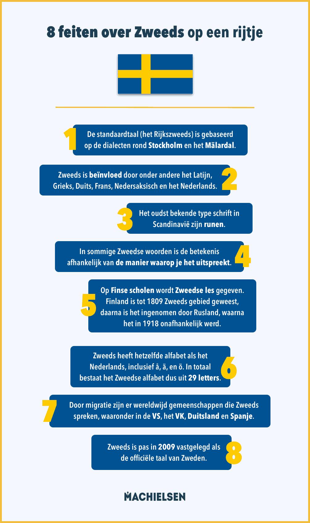feiten-over-de-zweedse-taal